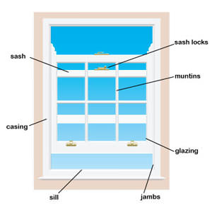 A replacement window details and terms in Crofton